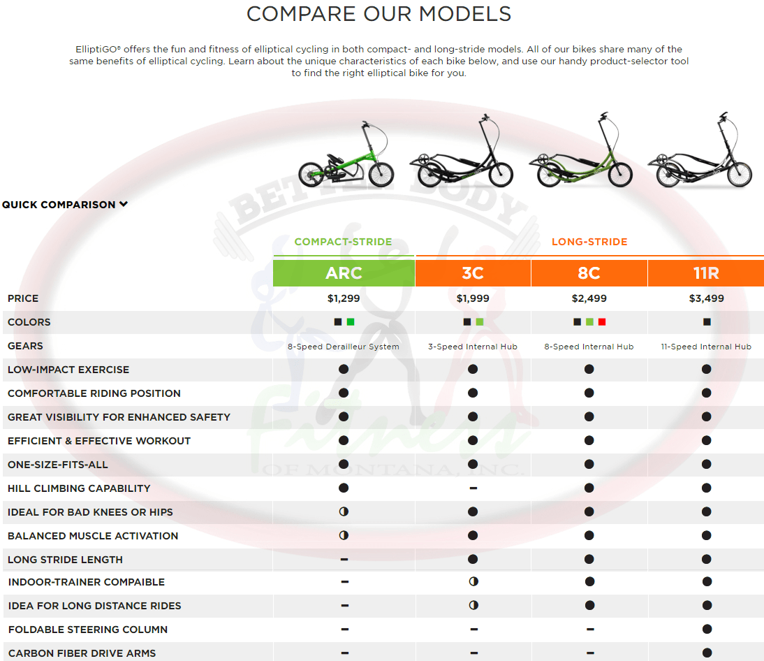 Elliptigo_Comparison_Quick